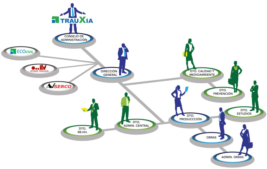 estructura-empresa-trauxia
